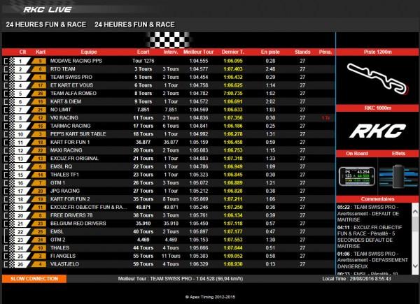 résultat 24H FUN&RACE 2016